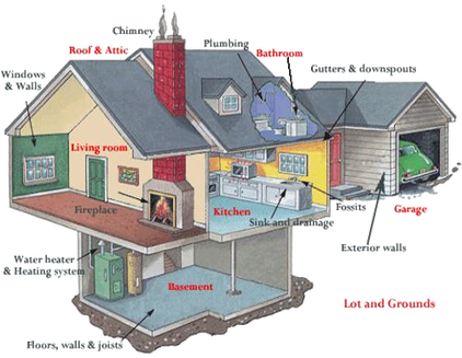 About Home Inspections